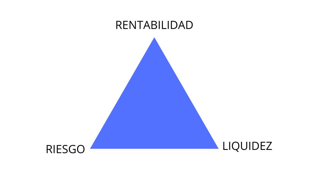 el triángulo de la inversión